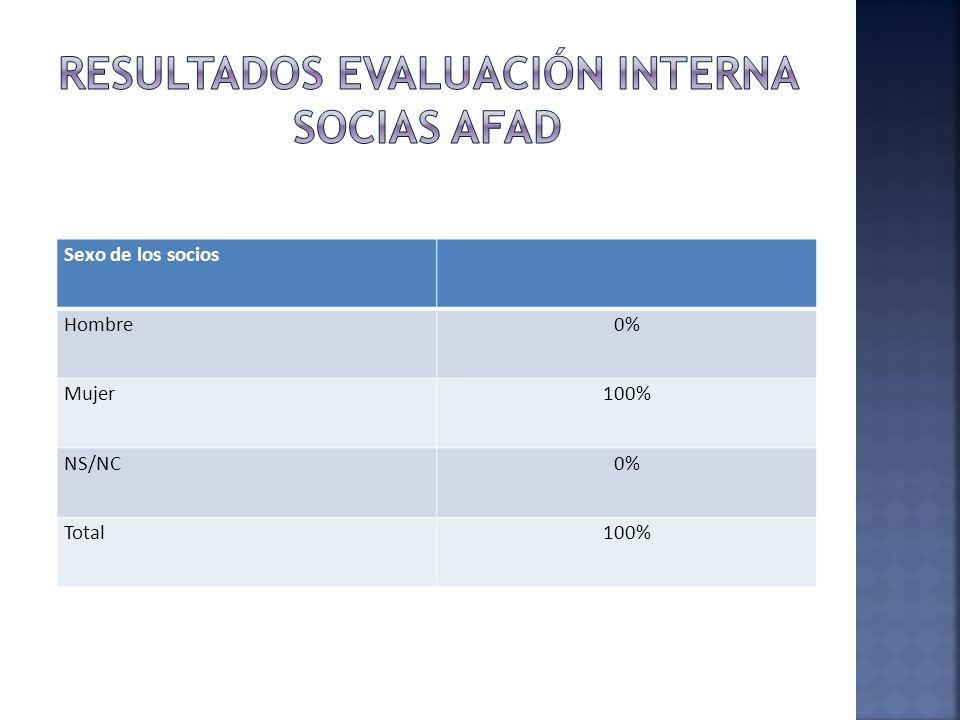RESULTADOS EVALUACIÓN INTERNA SOCIaS AFAD