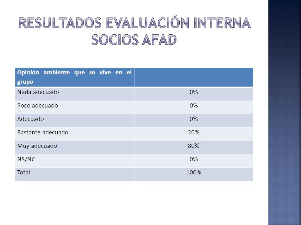 RESULTADOS EVALUACIÓN INTERNA SOCIOS AFAD