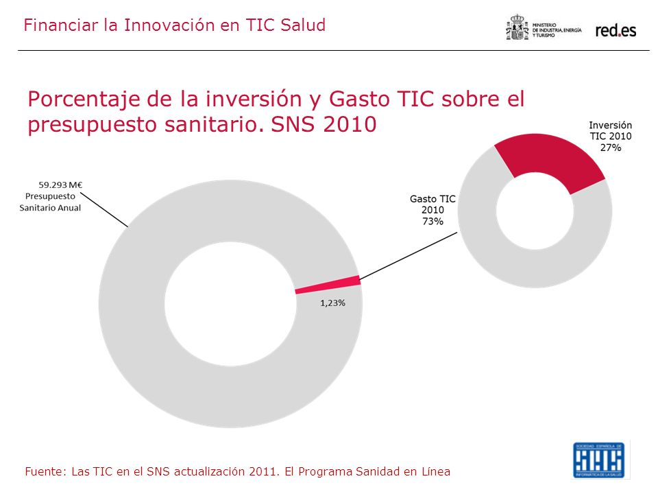 Financiar la Innovación en TIC Salud