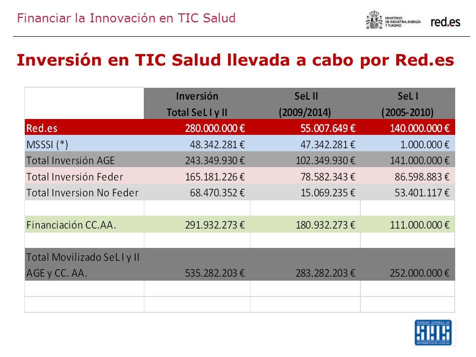 Inversión en TIC Salud llevada a cabo por Red.es
