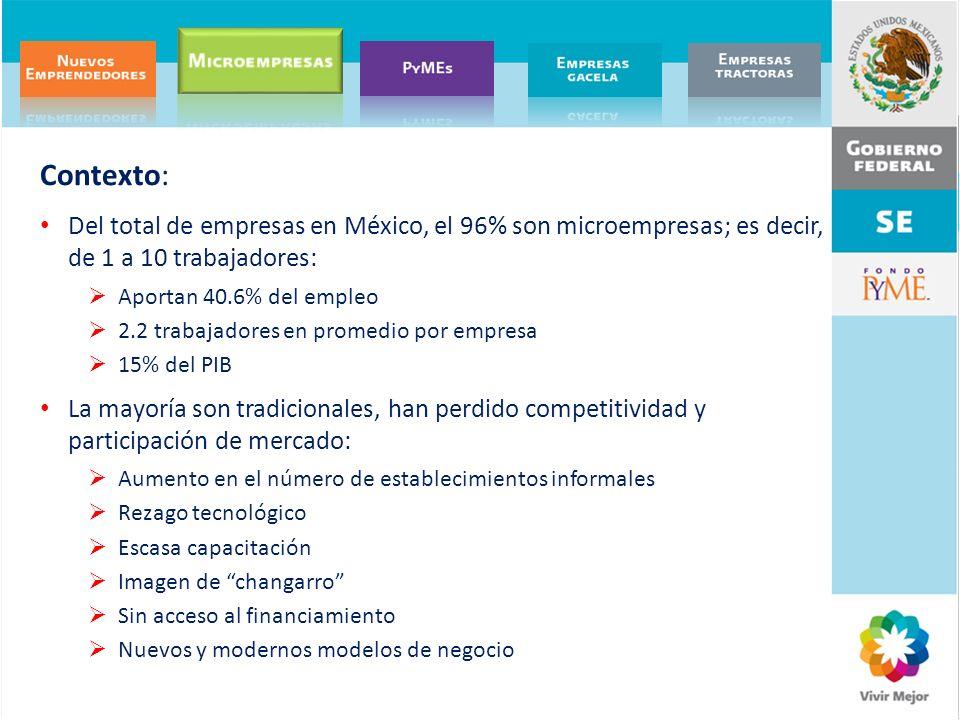 Contexto: Del total de empresas en México, el 96% son microempresas; es decir, de 1 a 10 trabajadores: