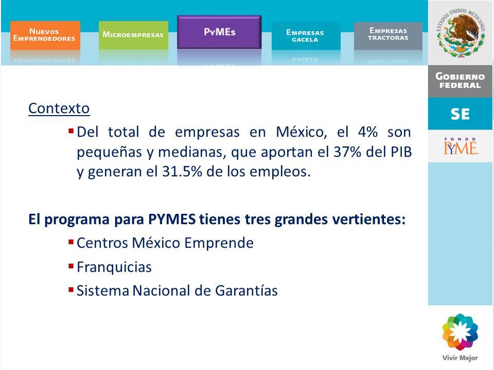 Contexto Del total de empresas en México, el 4% son pequeñas y medianas, que aportan el 37% del PIB y generan el 31.5% de los empleos.