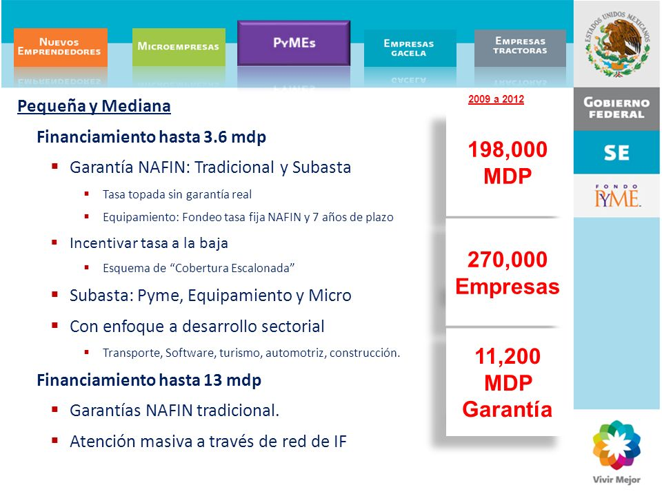 198,000 MDP 270,000 Empresas 11,200 MDP Garantía
