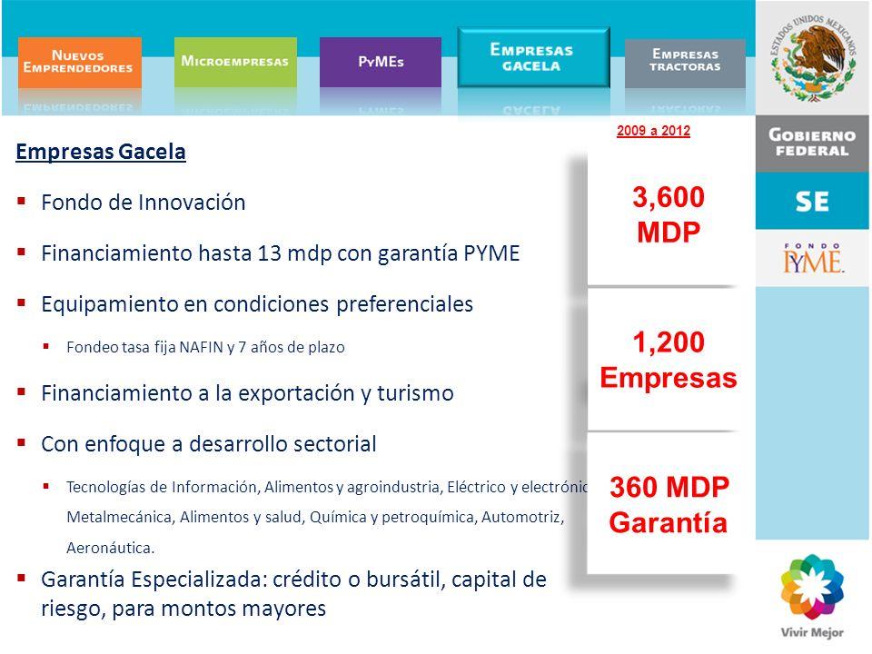 3,600 MDP 1,200 Empresas 360 MDP Garantía