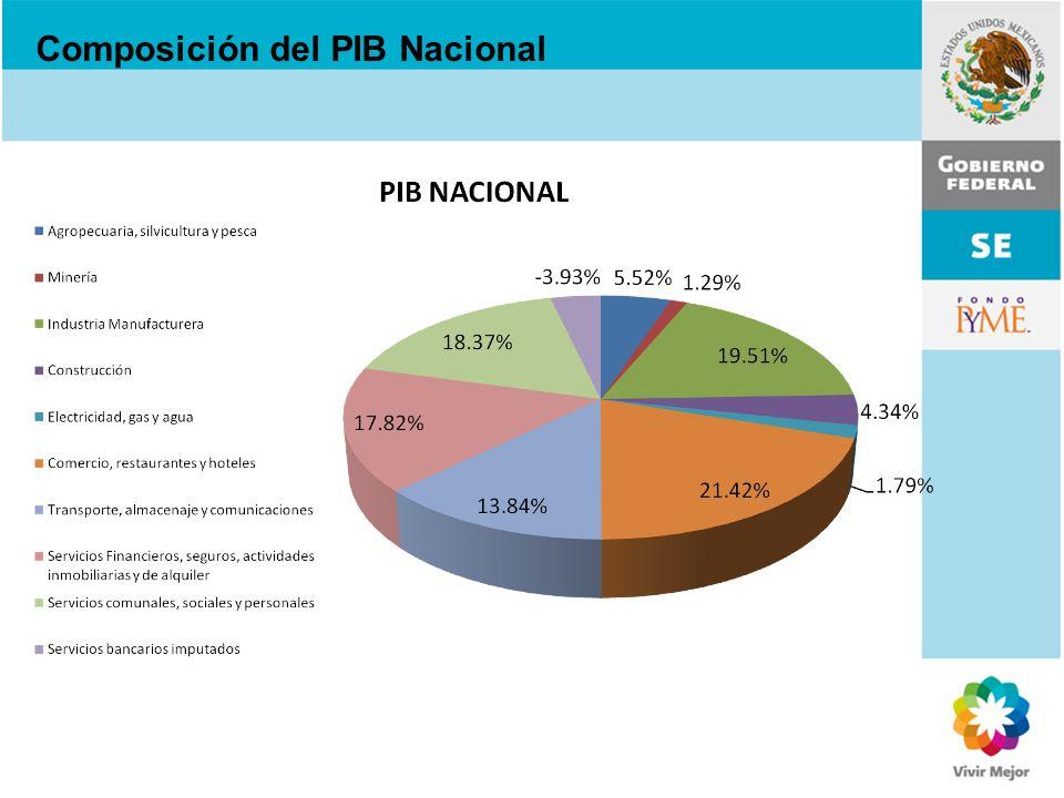 Composición del PIB Nacional