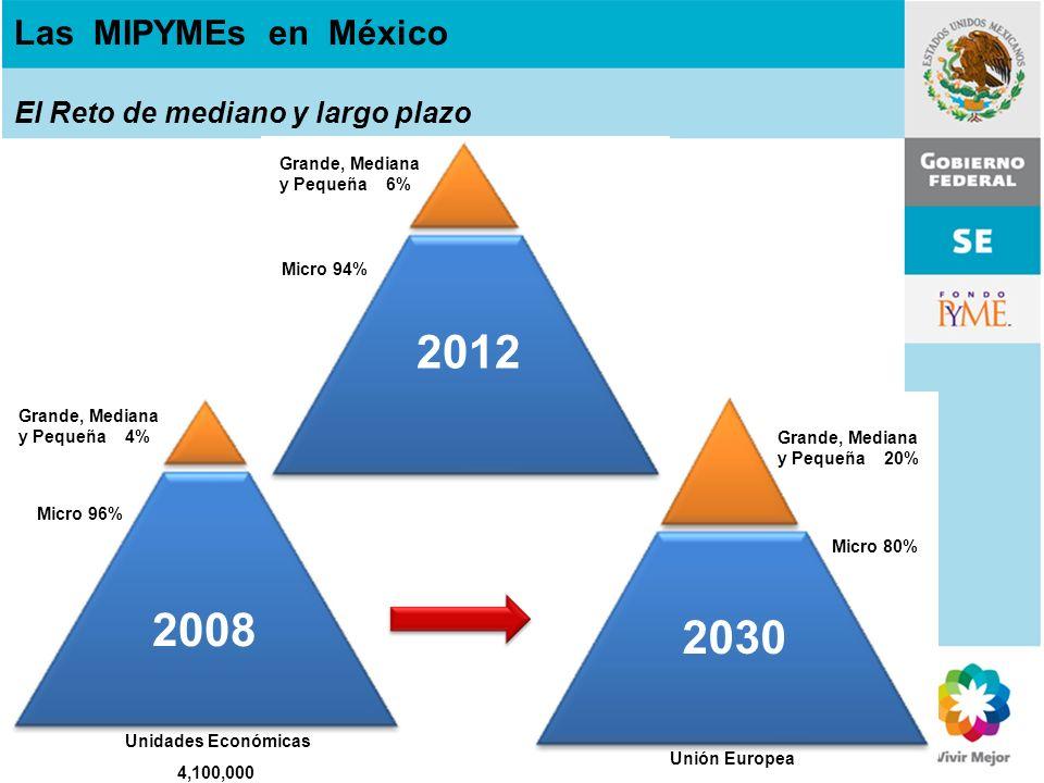 Las MIPYMEs en México El Reto de mediano y largo plazo