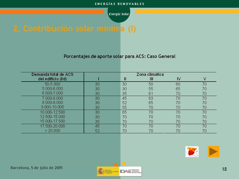 2. Contribución solar mínima (I)