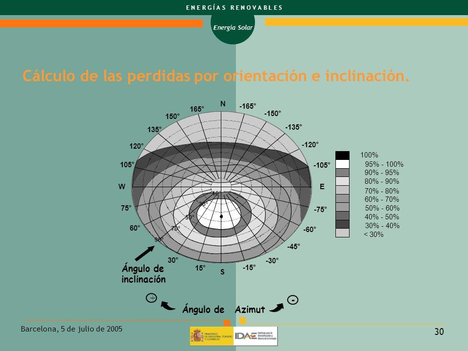 Cálculo de las perdidas por orientación e inclinación.
