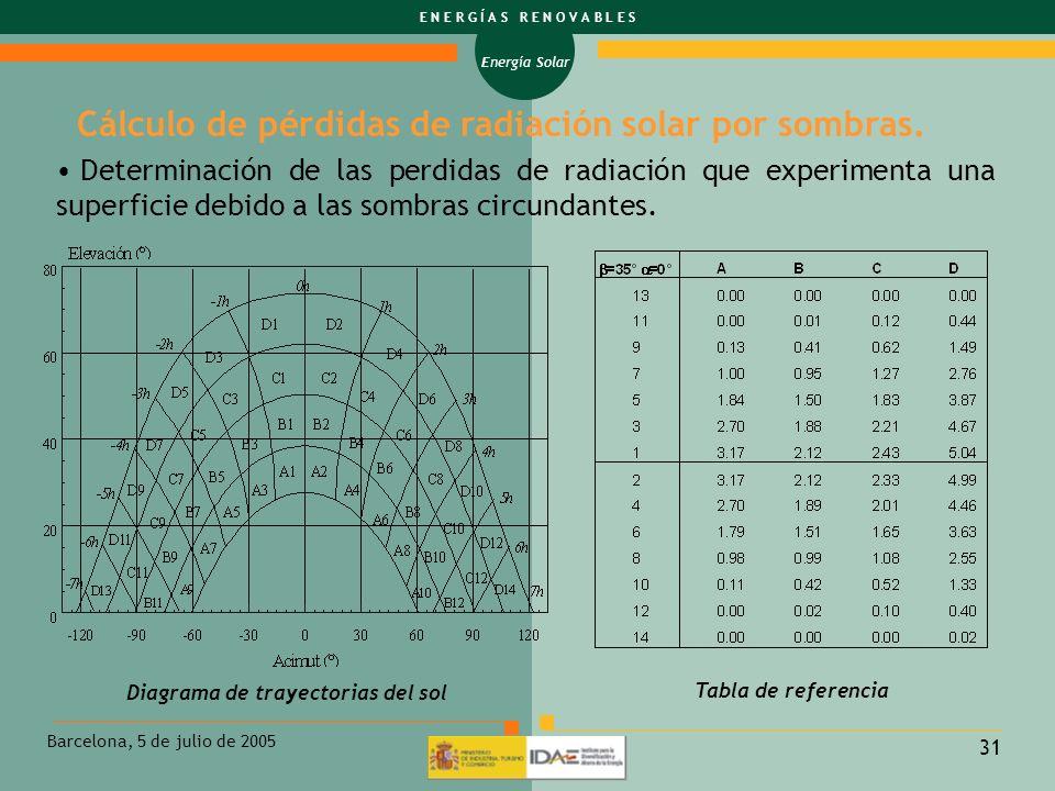 Cálculo de pérdidas de radiación solar por sombras.