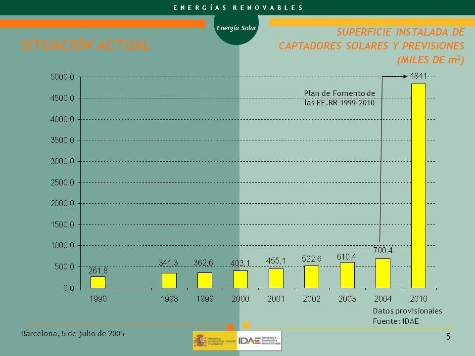 Plan de Fomento de las EE.RR 1999-2010