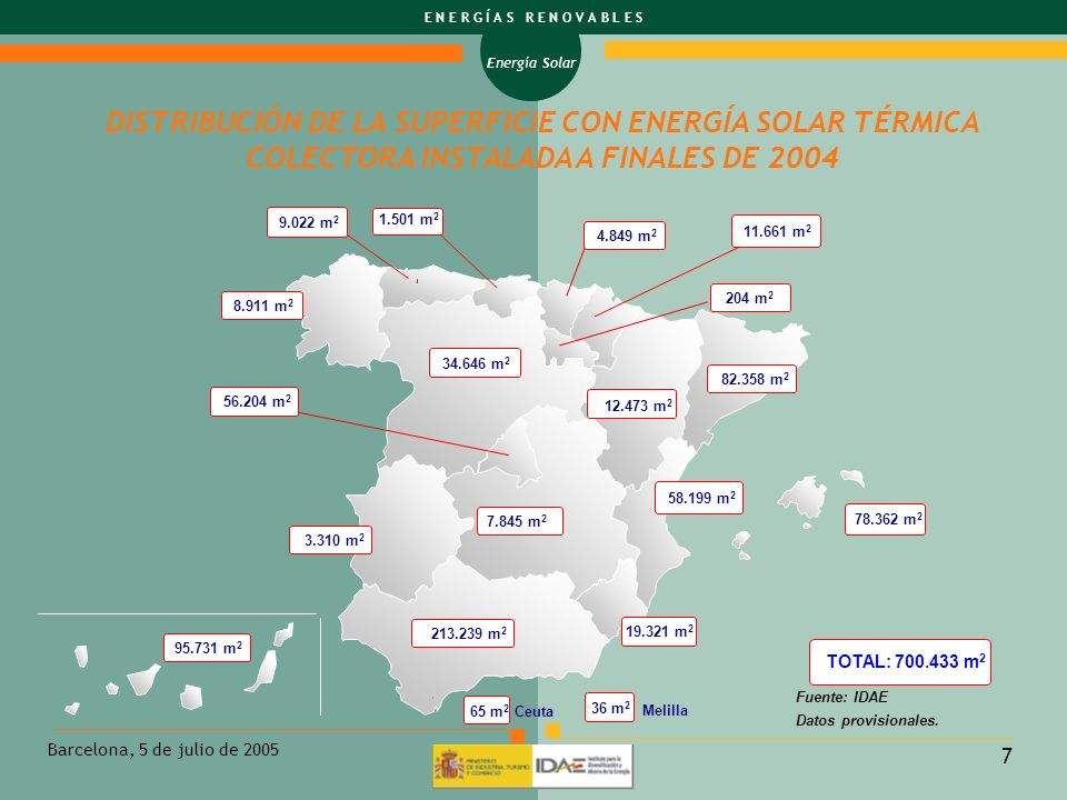 DISTRIBUCIÓN DE LA SUPERFICIE CON ENERGÍA SOLAR TÉRMICA COLECTORA INSTALADA A FINALES DE 2004