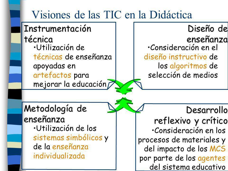 Visiones de las TIC en la Didáctica