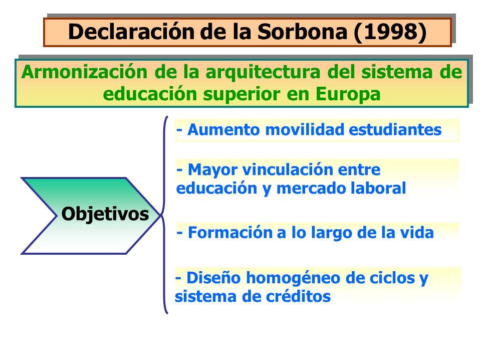 Declaración de la Sorbona (1998)