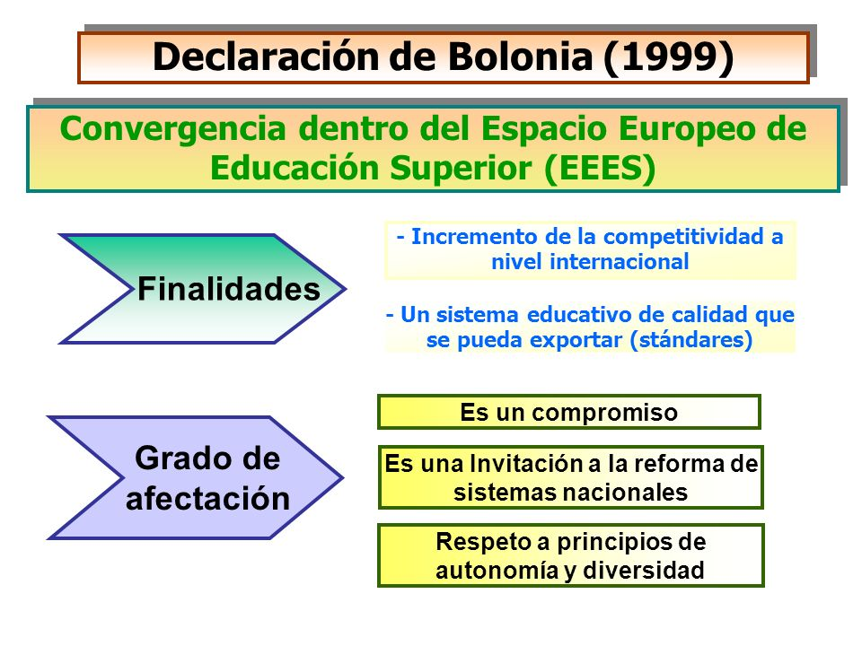 Declaración de Bolonia (1999)