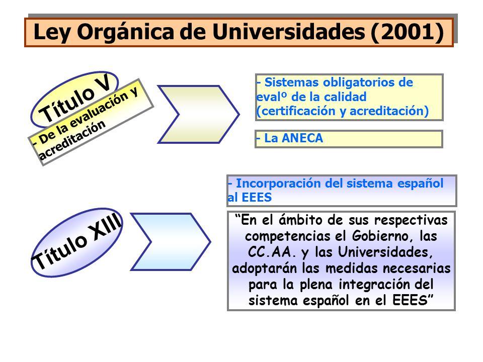 Ley Orgánica de Universidades (2001)
