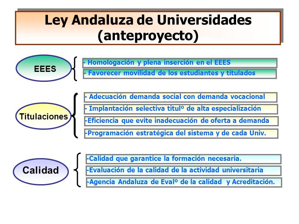 Ley Andaluza de Universidades (anteproyecto)