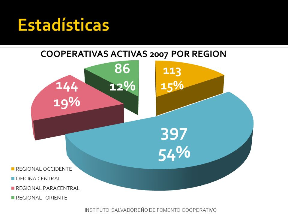 Estadísticas INSTITUTO SALVADOREÑO DE FOMENTO COOPERATIVO