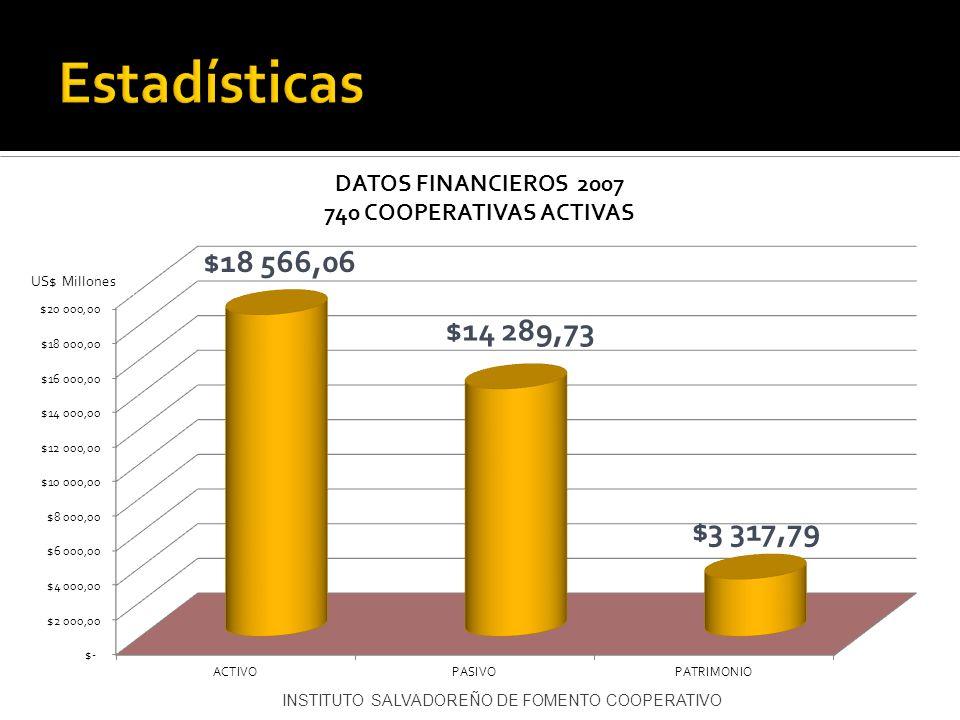 Estadísticas US$ Millones INSTITUTO SALVADOREÑO DE FOMENTO COOPERATIVO