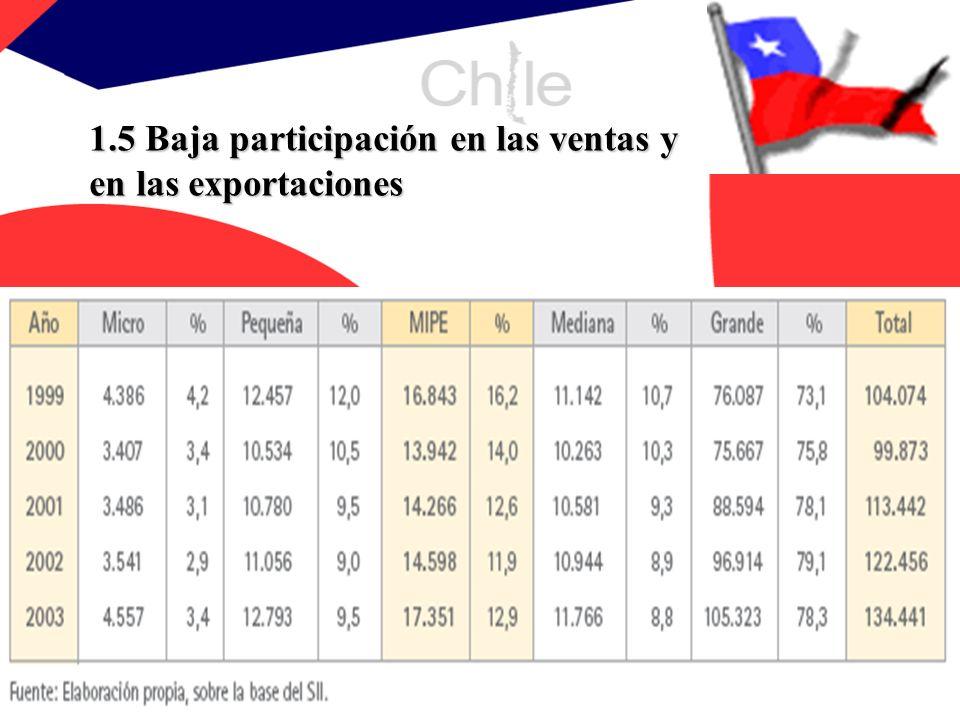 1.5 Baja participación en las ventas y en las exportaciones