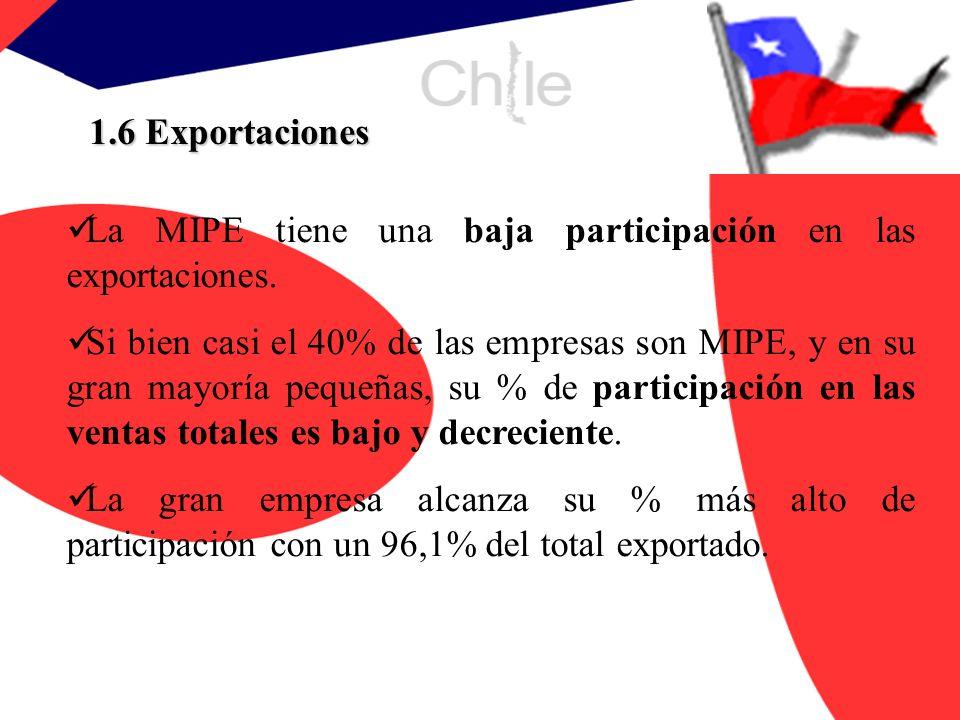 1.6 Exportaciones La MIPE tiene una baja participación en las exportaciones.