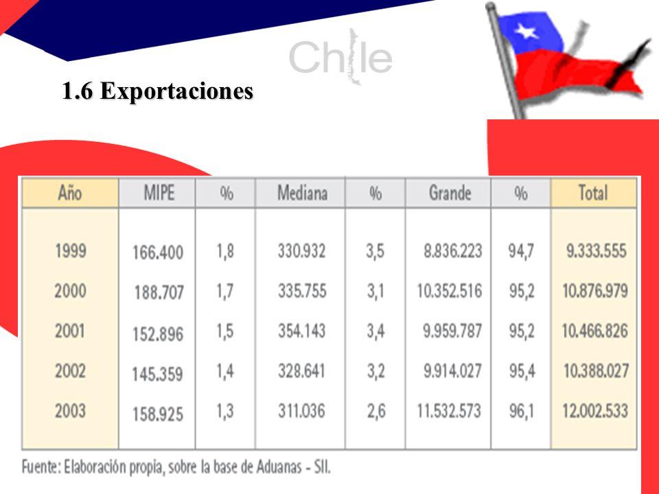 1.6 Exportaciones