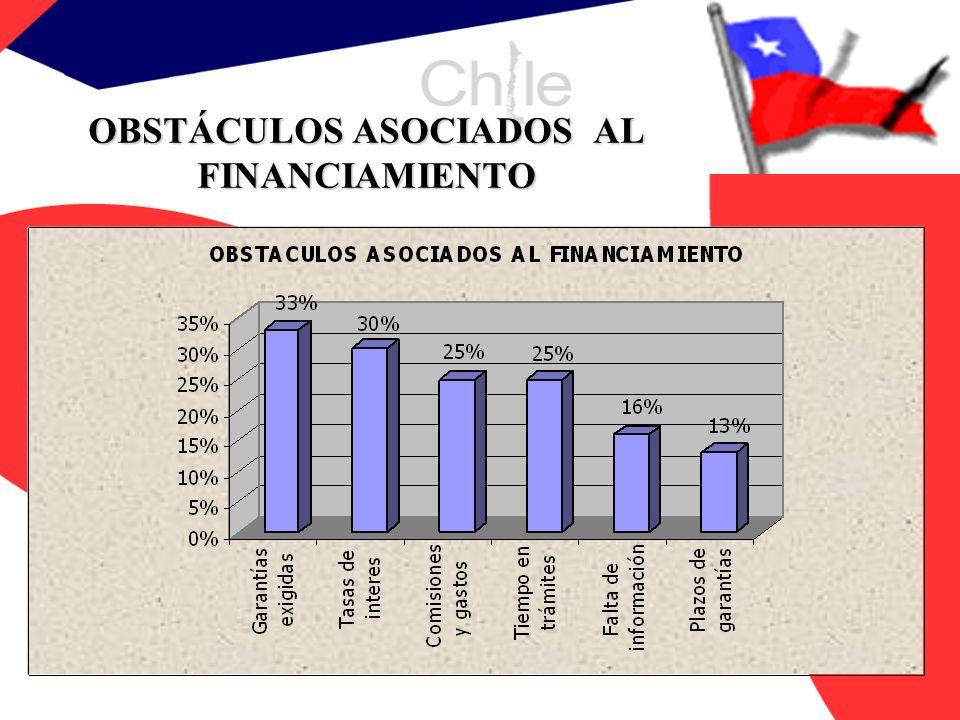 OBSTÁCULOS ASOCIADOS AL FINANCIAMIENTO