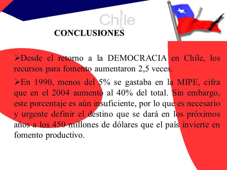 CONCLUSIONES Desde el retorno a la DEMOCRACIA en Chile, los recursos para fomento aumentaron 2,5 veces.