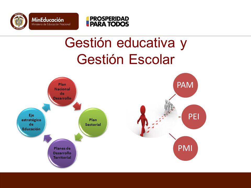 Gestión educativa y Gestión Escolar