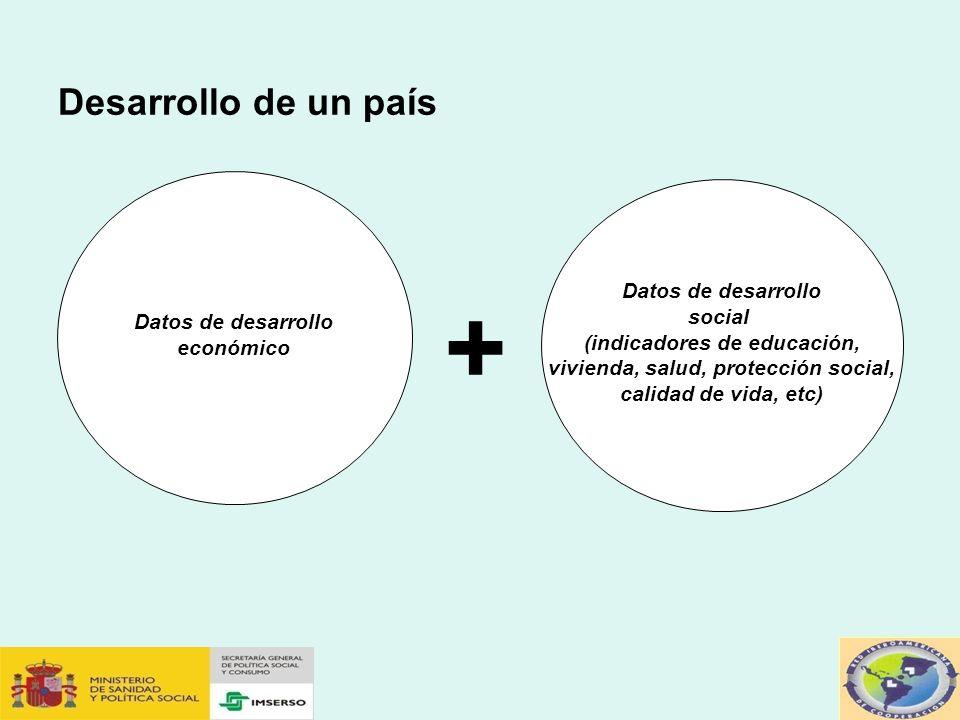 (indicadores de educación, vivienda, salud, protección social,