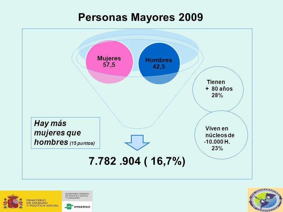 Personas Mayores 2009 Hay más mujeres que hombres (15 puntos)