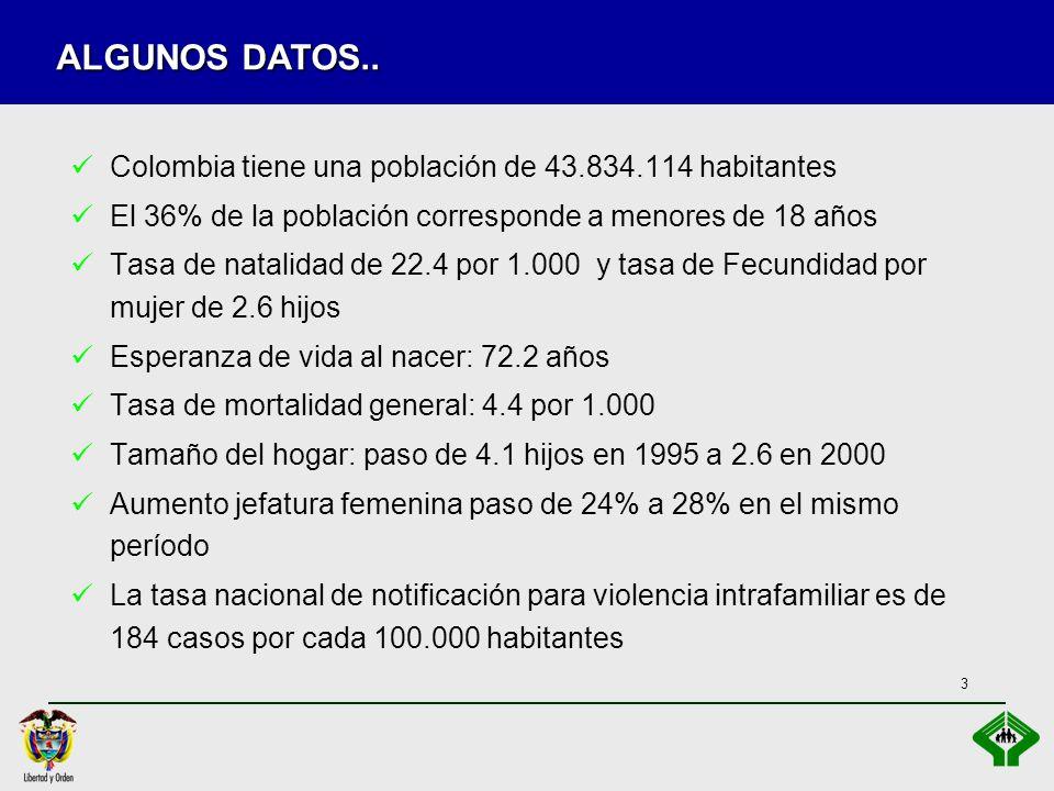 ALGUNOS DATOS.. Colombia tiene una población de 43.834.114 habitantes