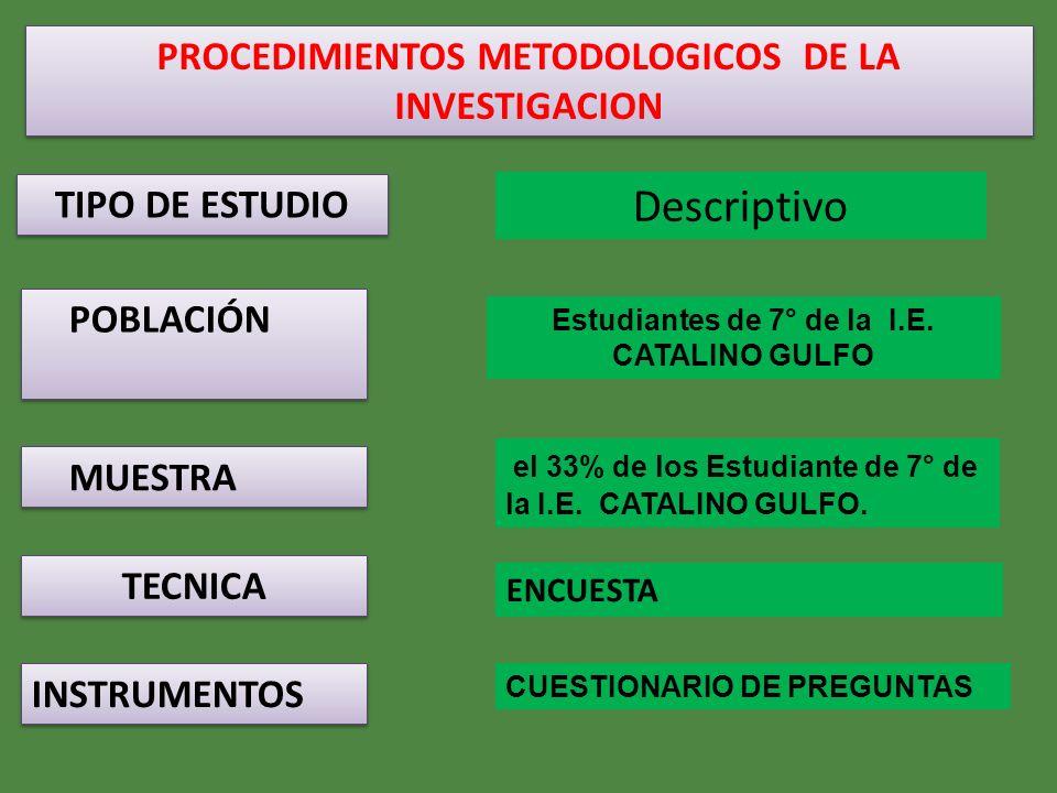 PROCEDIMIENTOS METODOLOGICOS DE LA INVESTIGACION