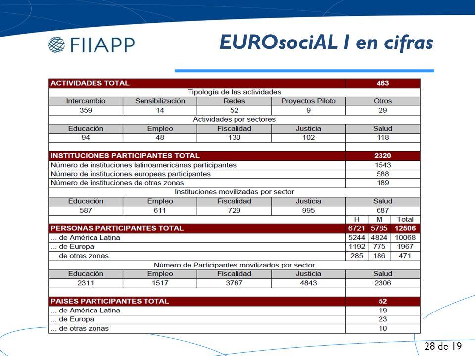 EUROsociAL I en cifras 28 de 19 28