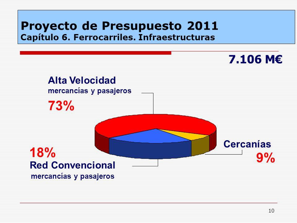 Proyecto de Presupuesto 2011 Capítulo 6. Ferrocarriles