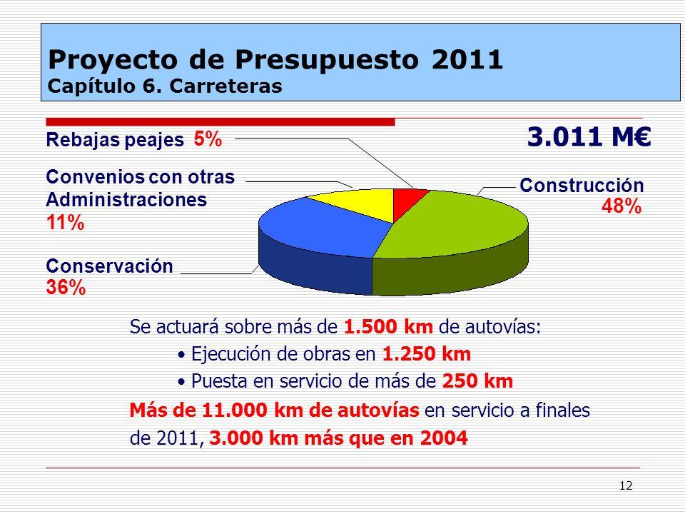 Proyecto de Presupuesto 2011 Capítulo 6. Carreteras
