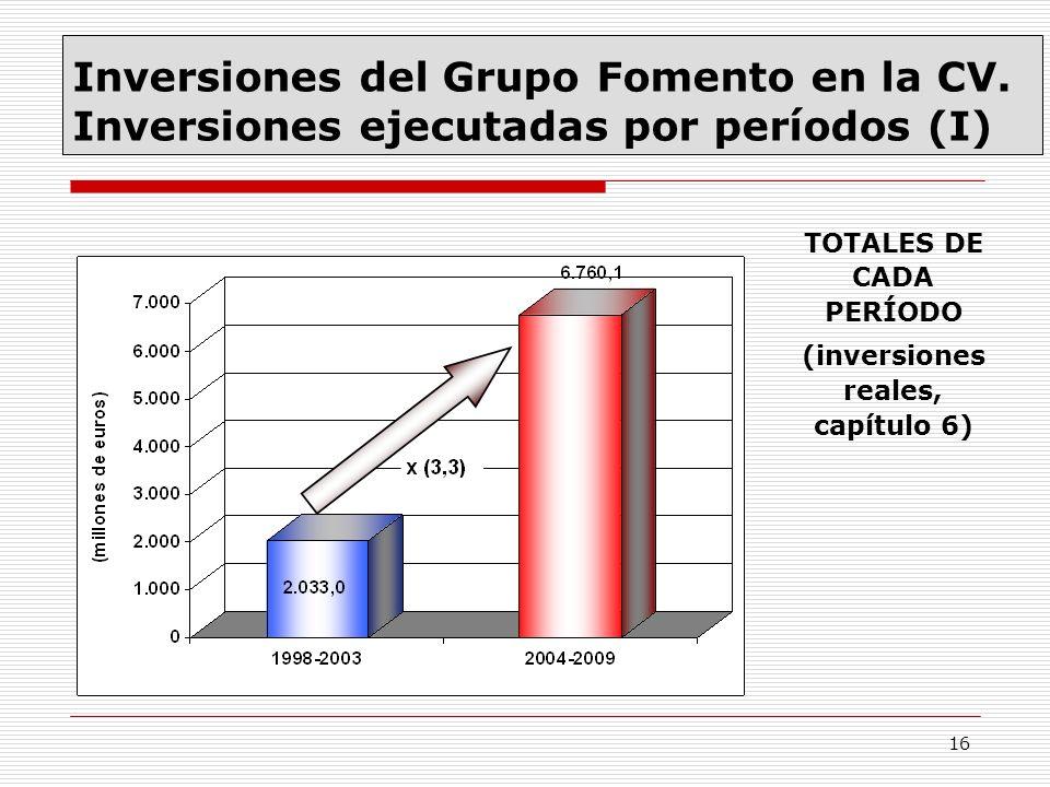 TOTALES DE CADA PERÍODO (inversiones reales, capítulo 6)