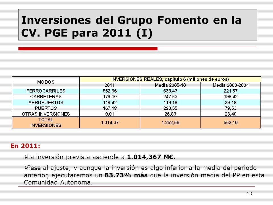 Inversiones del Grupo Fomento en la CV. PGE para 2011 (I)
