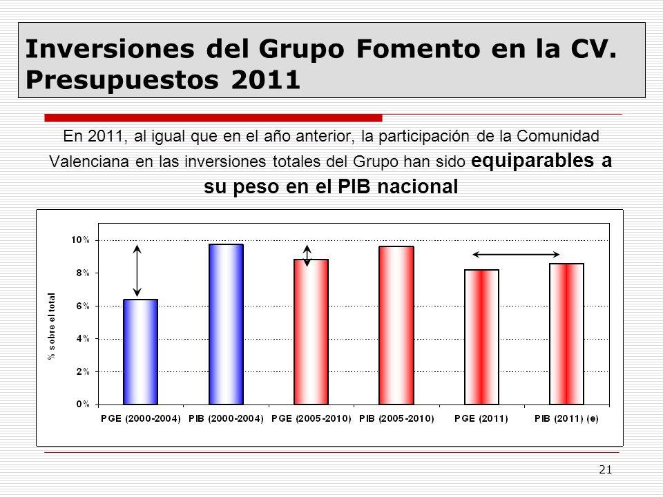 Inversiones del Grupo Fomento en la CV. Presupuestos 2011