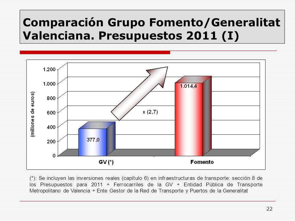Comparación Grupo Fomento/Generalitat Valenciana. Presupuestos 2011 (I)