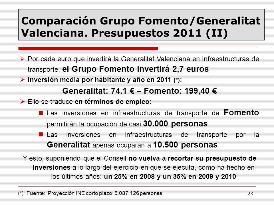 Generalitat: 74.1 € – Fomento: 199,40 €