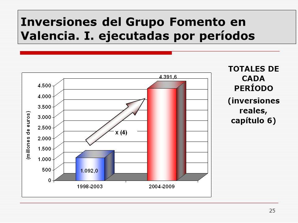 Inversiones del Grupo Fomento en Valencia. I. ejecutadas por períodos