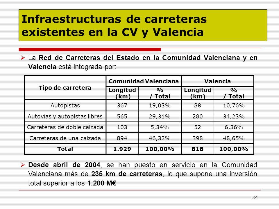 Infraestructuras de carreteras existentes en la CV y Valencia