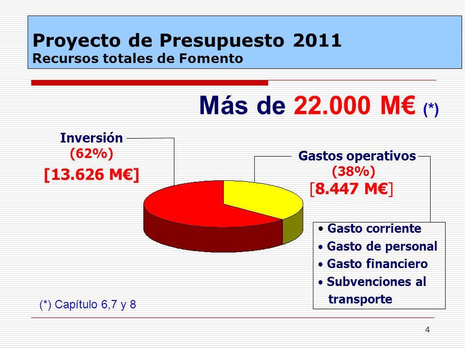 Proyecto de Presupuesto 2011 Recursos totales de Fomento