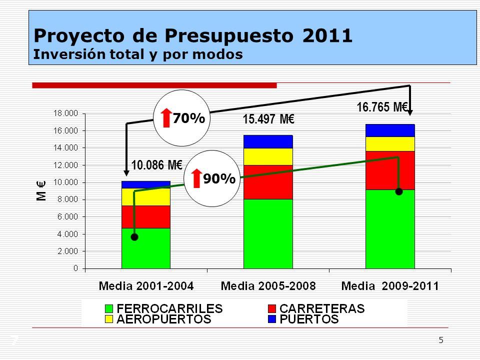 Proyecto de Presupuesto 2011 Inversión total y por modos