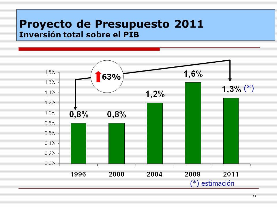Proyecto de Presupuesto 2011 Inversión total sobre el PIB