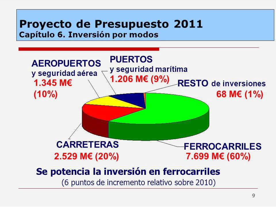 Proyecto de Presupuesto 2011 Capítulo 6. Inversión por modos