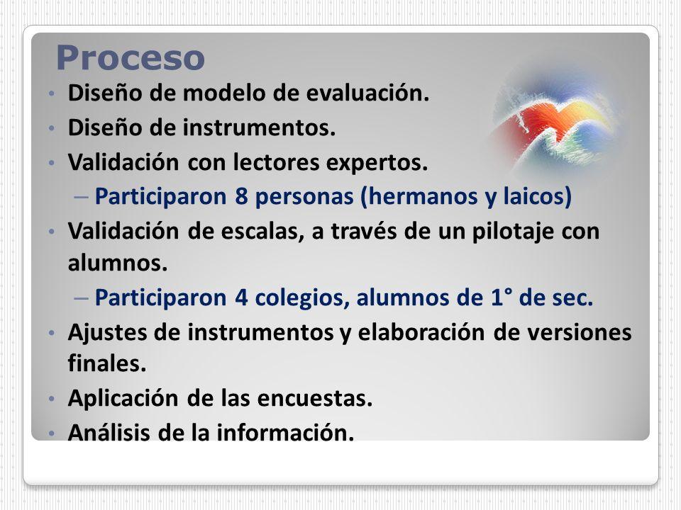 Proceso Diseño de modelo de evaluación. Diseño de instrumentos.