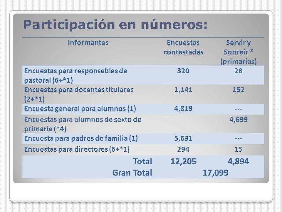 Participación en números: