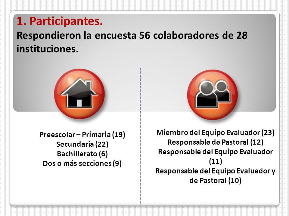 Responsable del Equipo Evaluador y de Pastoral (10)