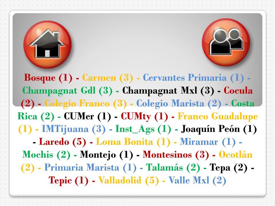 Bosque (1) - Carmen (3) - Cervantes Primaria (1) - Champagnat Gdl (3) - Champagnat Mxl (3) - Cocula (2) - Colegio Franco (3) - Colegio Marista (2) - Costa Rica (2) - CUMer (1) - CUMty (1) - Franco Guadalupe (1) - IMTijuana (3) - Inst_Ags (1) - Joaquín Peón (1) - Laredo (5) - Loma Bonita (1) - Miramar (1) - Mochis (2) - Montejo (1) - Montesinos (3) - Ocotlán (2) - Primaria Marista (1) - Talamás (2) - Tepa (2) - Tepic (1) - Valladolid (5) - Valle Mxl (2)